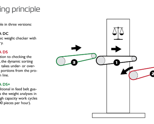 Lybra Working Principle